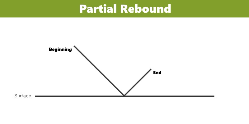 An image displaying a partial rebound drum stroke