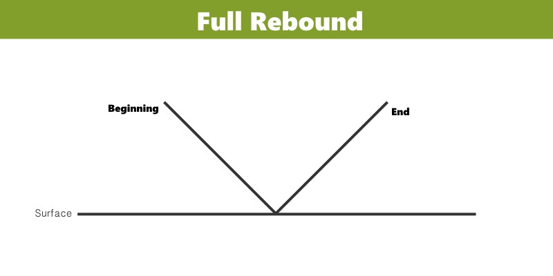 An image displaying a full drum stroke rebound